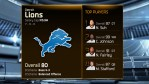 Madden 15 Team Ratings - lions