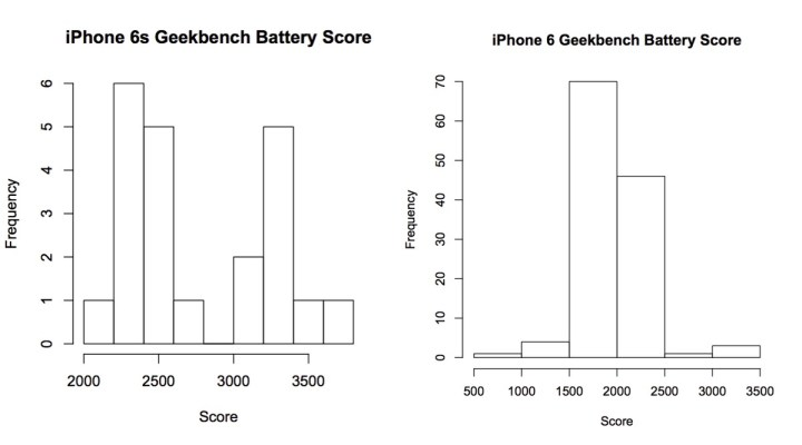 Note the dual grouping from iPhone 6s battery tests, compared to a single group on the iPhone 6 graph.