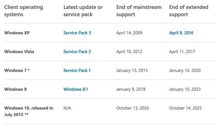 Microsoft Product Lifecycle