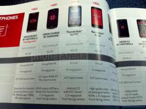 Android 2.3 Gingerbread Update Imminent for HTC Thunderbolt?