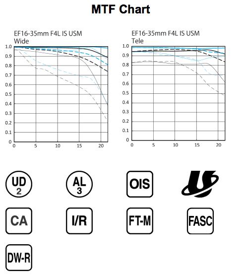 Canon 16-35mm F4 IS MTF Chart Sharpness Test