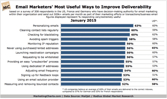 Chart showing email deliverability