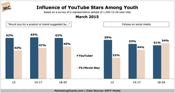 YouTube Influence Chart