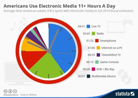 Chart showing media usage