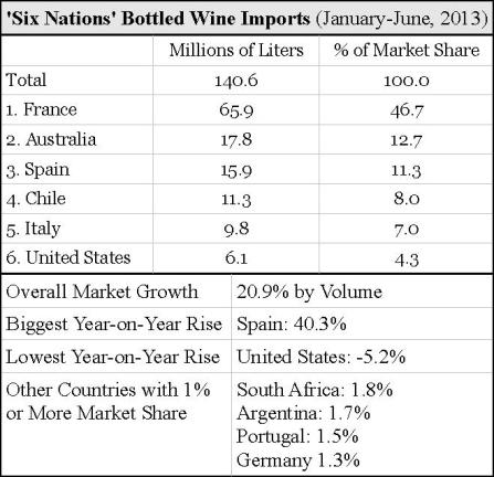 china customs stats bottled wine imports by volume january june 2013