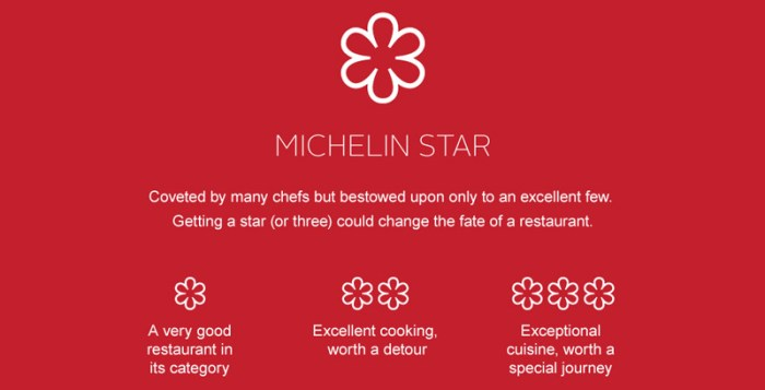 What the stars meant in the Michelin guide