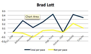 Brad Lott