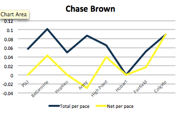 Brown has had his share of ups and downs.