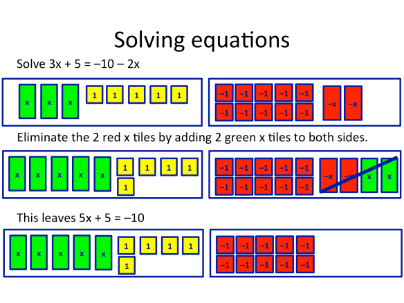 algebra tiles from counting to completing the square great maths teaching ideas. Black Bedroom Furniture Sets. Home Design Ideas
