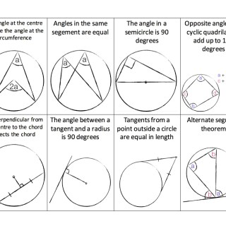 Circle theorems flash cards