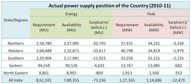 Actual power supply position of the Country _2010-11