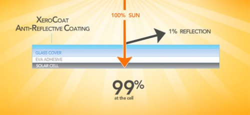 solarcoat Solar Panel Coating to Increase Efficiency up to 6%