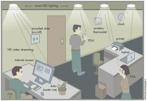 german bulb wan 300x205 Power Saving LED Light Bulbs Can Now Transmit Data at 800 Mbps