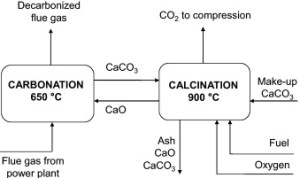 carbonate looping 300x178 Cheap, Energy Efficient Method of CO2 Emission Reduction