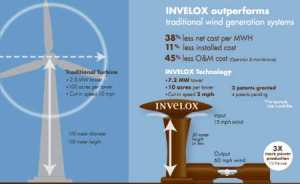 INVELOX 300x184 Atypical Design Leads to High Output, Cost Effective Wind Generator