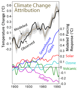 Climate Change Attribution 261x300 Not Preventing Climate Change Costs More Later, Study Finds