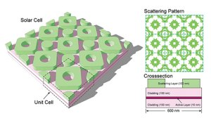 evolution inspires more efficient solar cell design main 300x168 New Efficient Solar Cell Design Inspired by Evolution
