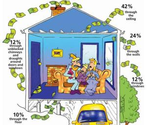 Energy efficient house 300x255 7 Tips on How to Renovate Your Home Energy Efficiently