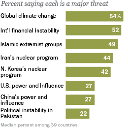 pew research climate change Climate Change Less of a Problem Than North Korea to Americans, Says Poll