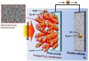 "130925102820 large 300x205 Solar Hydrogen Production Made More Efficient Using ""Wormlike"" Hematite Photoanode"
