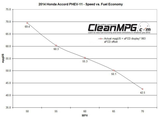 Speed vs FE3 2014 Honda Accord PHEV Has Impressive Real World Fuel Economy Statistics…