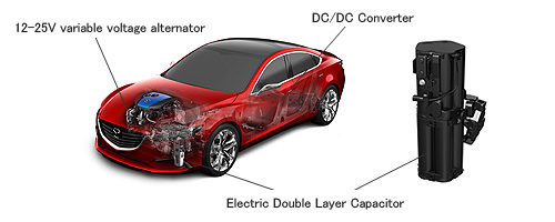111125a 2014 Green Car Technology Award Nominee – Mazda i ELOOP Regenerative Braking