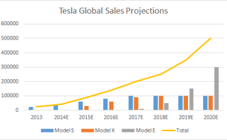 tesla-global-sales-predictions