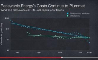Renewable Energy's Exponential Price Drop