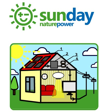 sunday-israel-ormat solar energy clean technology homes photo