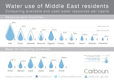 Water & The Middle East At A Glance (Infographic)