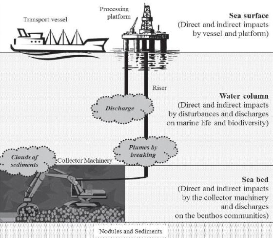deep sea mining red sea saudi arabia sudan