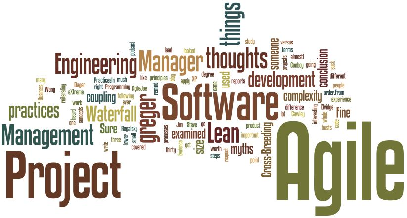 Wordle for March 2012