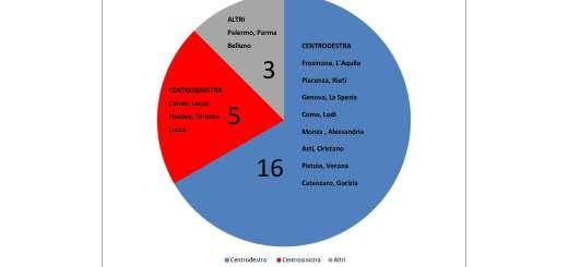 Grafico risultato comuni capoluogo 2