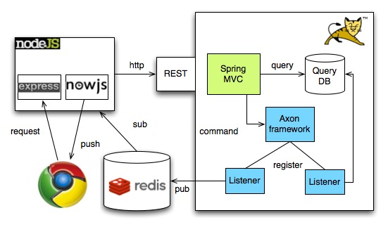 Combining java and Node.js through redis pub/sub and a json remote interface (1/3)