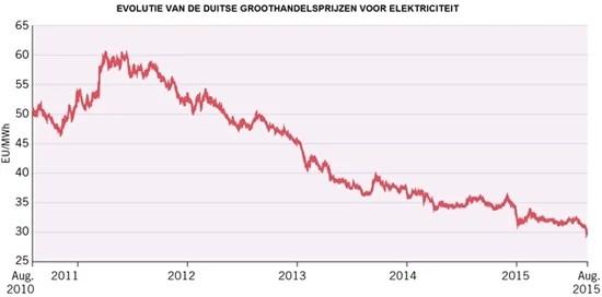 marktprijs-stroom-duitsland