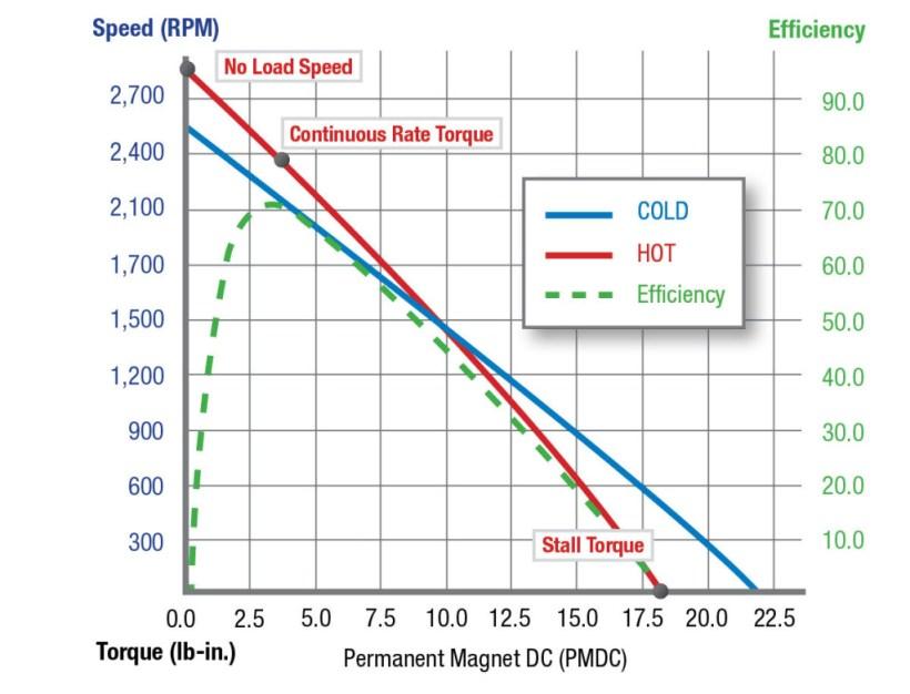 Shunt dc motor torque sd curve for International motors falls church
