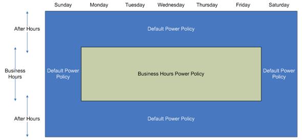 how to create a powerplan