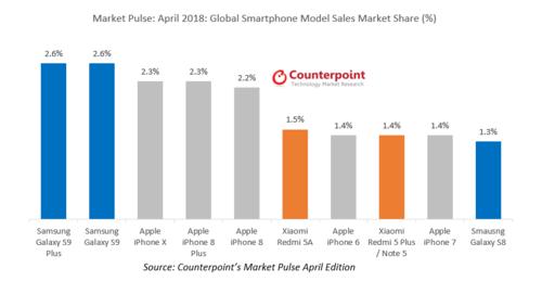 Sprzedaż smartfonów w kwietniu / fot. Counterpoint