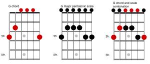 chord and scale fretboard
