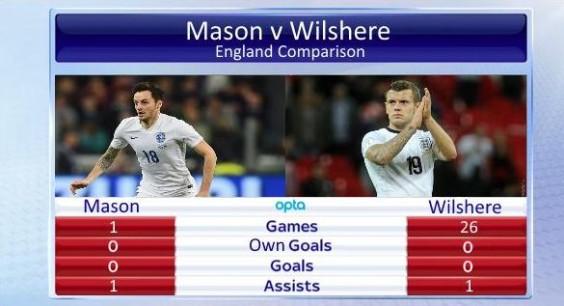 Tottenham New Boy Ryan Mason Proves He Is More Important Than Wilshere