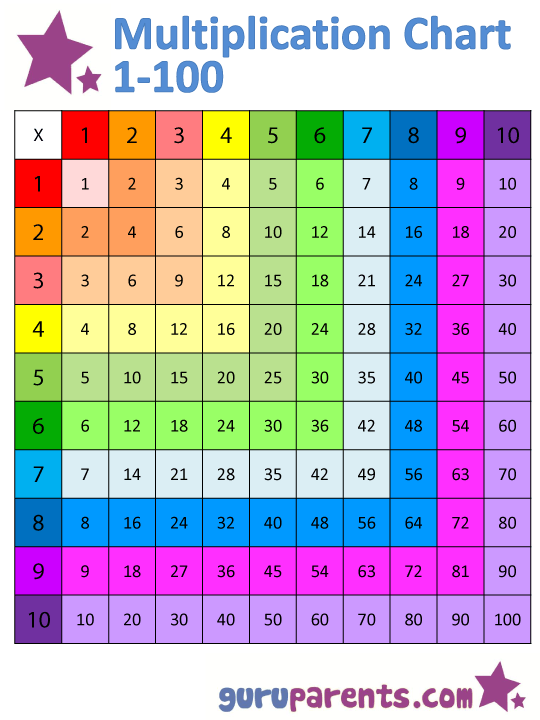 Multiplication Chart 1 100 Vertical And Horizontal Coloring