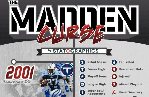 History of the Madden Curse
