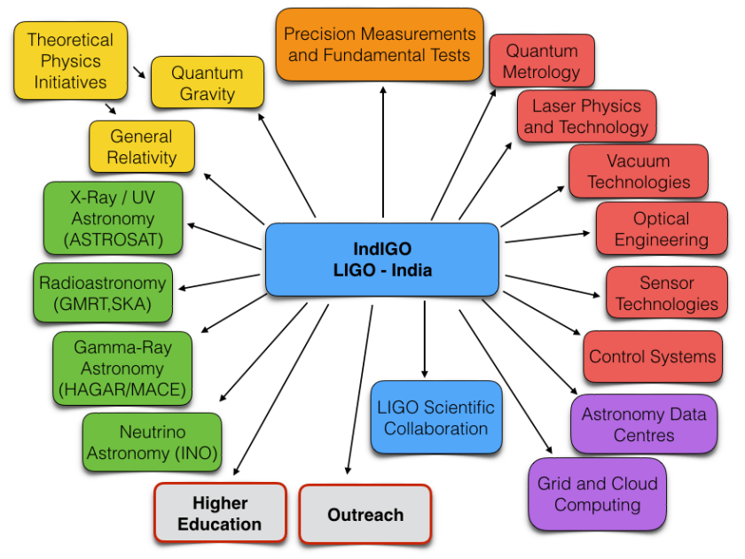 LIGO India Multifaceted Opportunity