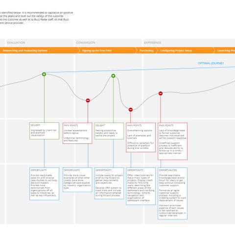 optimized_customer_journey_Oct222015