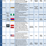 16-31 January 2014 Cyber Attacks Timeline