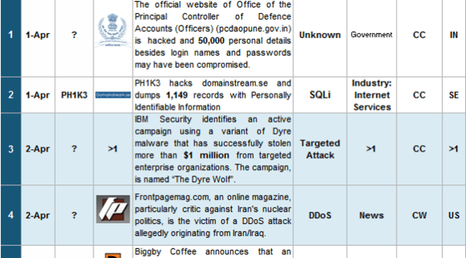 1-15 April 2015 Cyber Attacks Timeline
