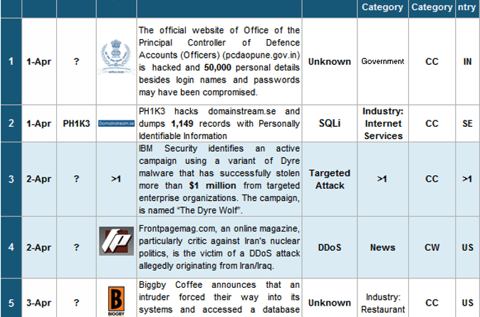 1-15 Apr 2015 Cyber Attacks Timeline Featured