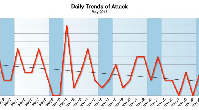 May 2015 Cyber Attacks Statistics