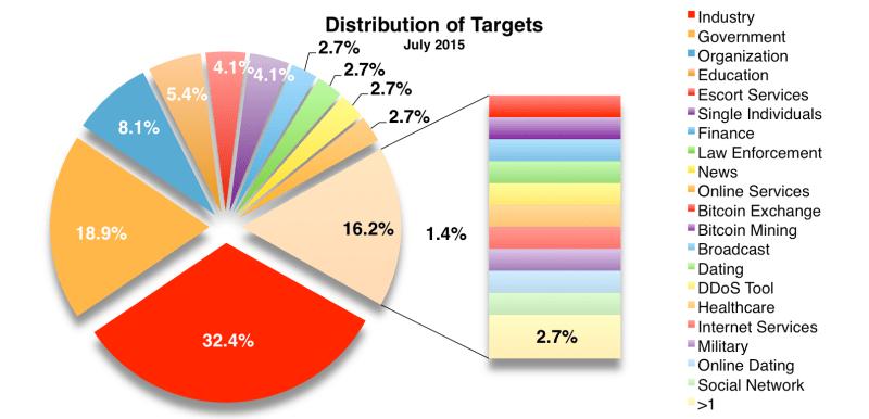 Targets July 2015