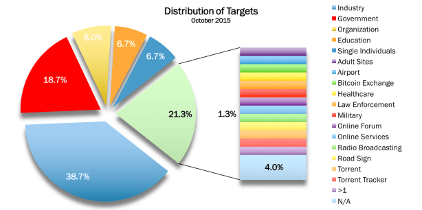 Attack Targets Oct 2015